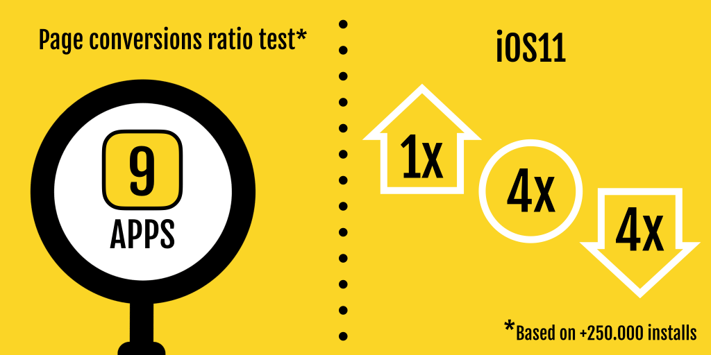 page conversions ratio test-min