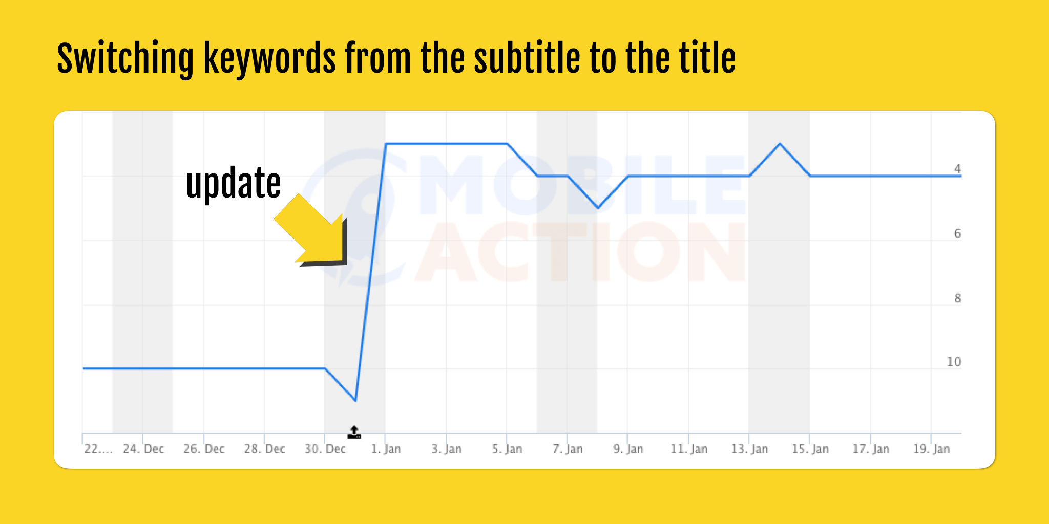 switching keywords from the subtitle to the title-min