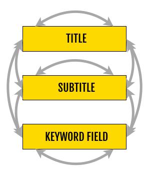 title subtitle keyword field-min