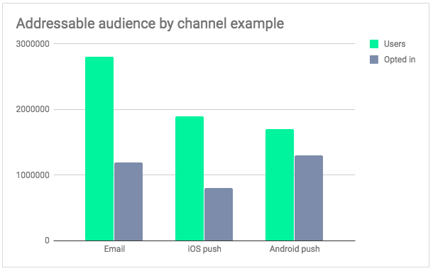 Addressable audience by channel example