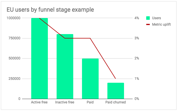 EU users by funnel stage example