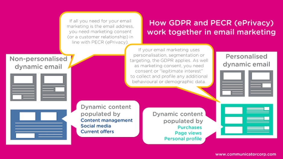 How GDPR and PECR work together in email marketing