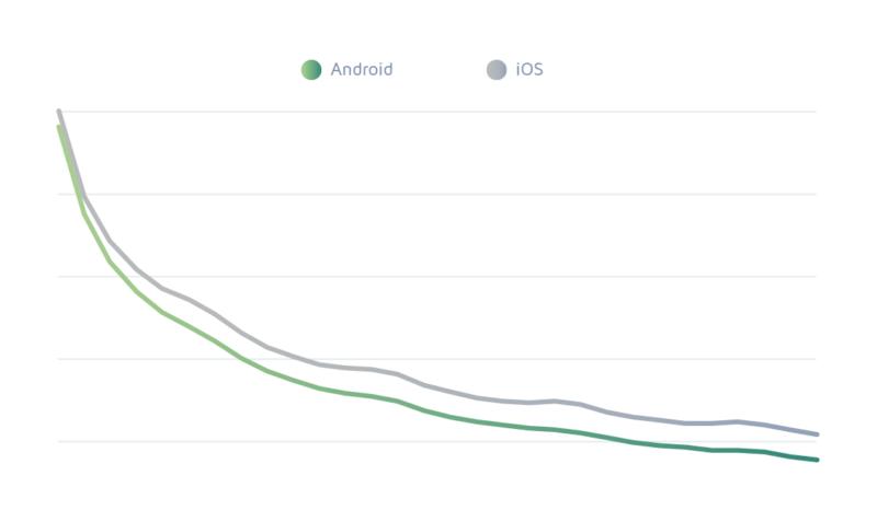 User retention per OS (Adjust 2018 benchmark report)