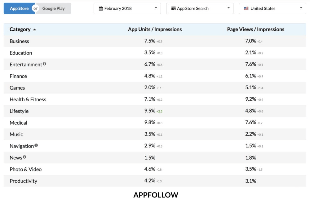 Average App Store (Search) conversion rates in February, 2018 (USA) by AppFollow
