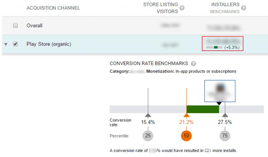 Google Play Developer Console, Category CVR benchmarks