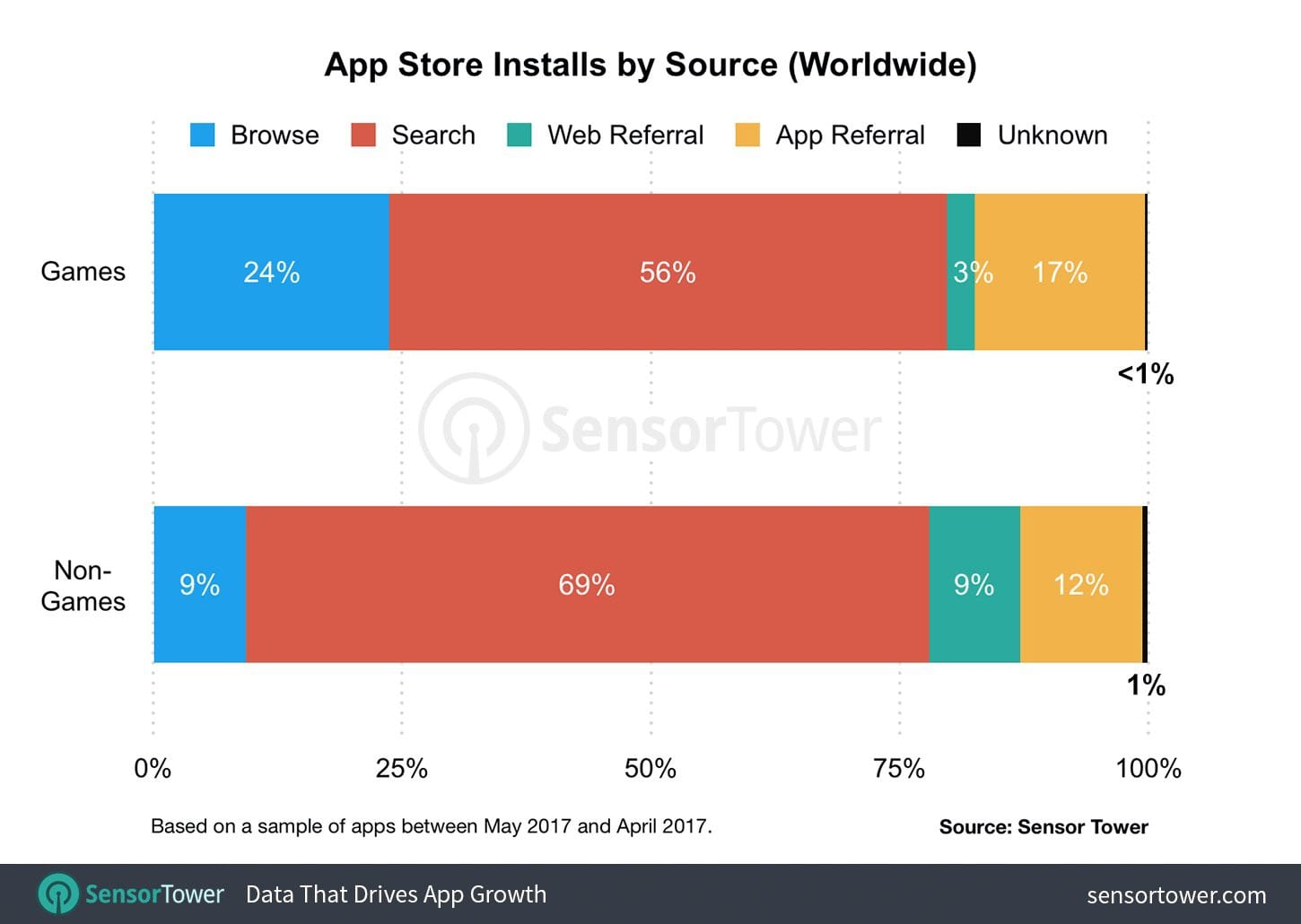 App Store Installs by Source, SensorTower
