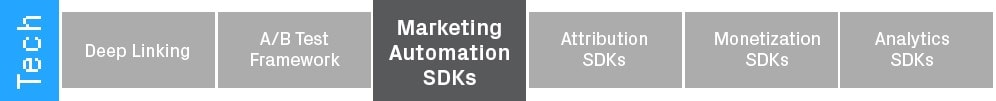 Marketing Automation SDKs