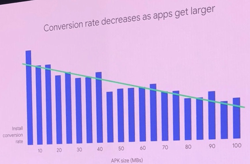 conversion rate decreases as apps get larger