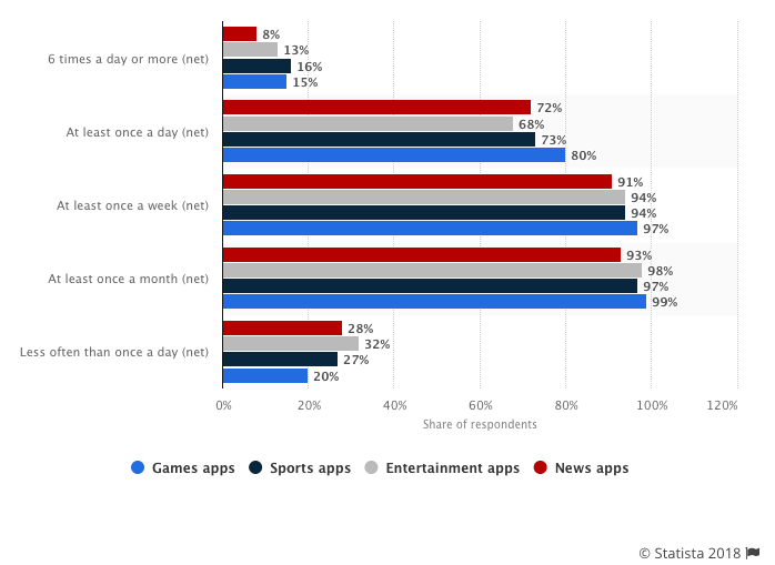 Natural Usage Frequency for selected US mobile app categories