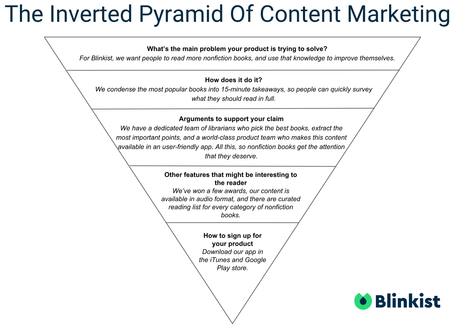 The Inverted Pyramid of Content Marketing