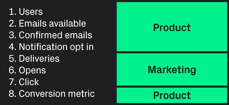 basic email funnel model