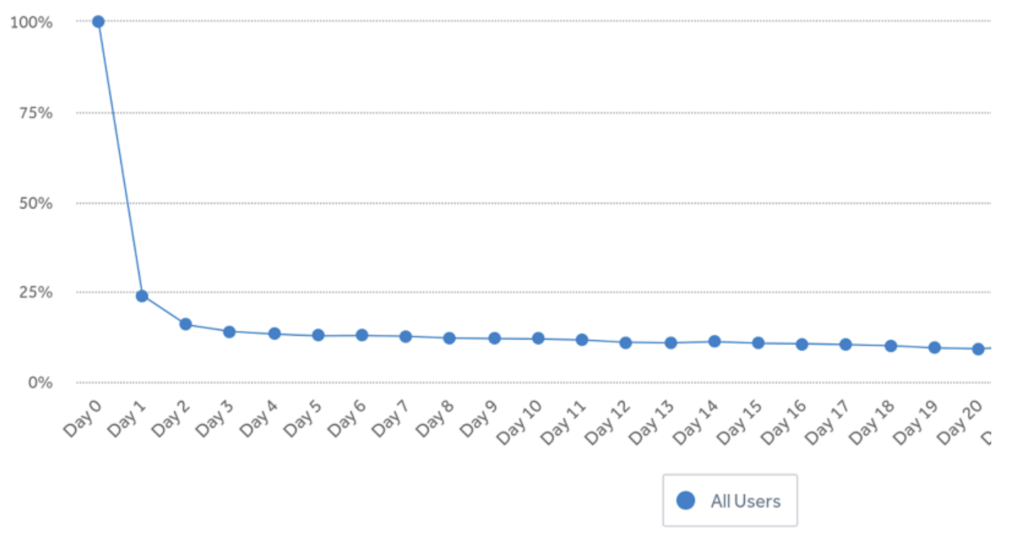 This is a typical retention curve for most apps