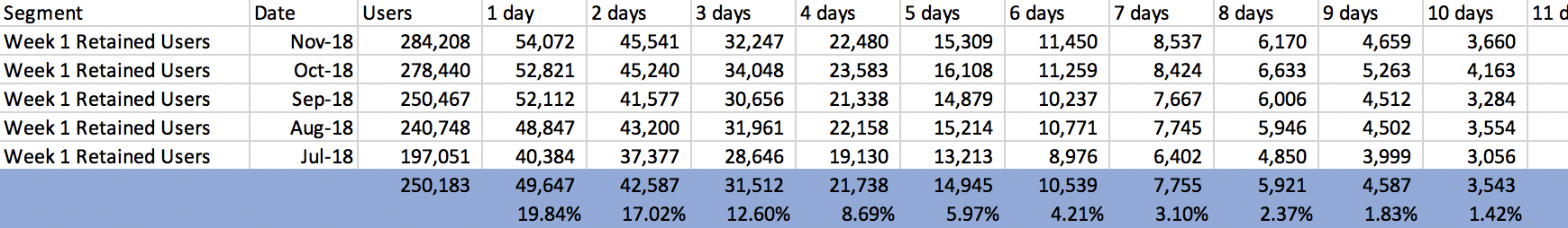 average of each column to find the number of users who engaged with the app