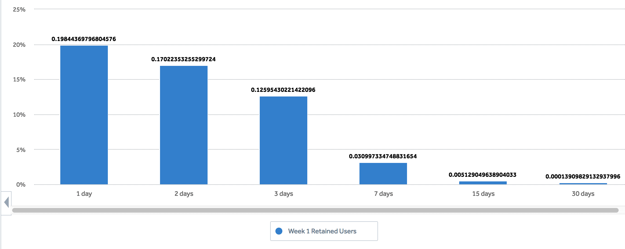 histogram of retained users