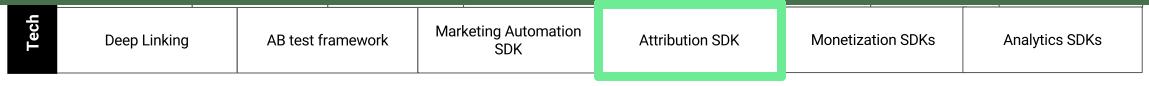 Attribution SDK
