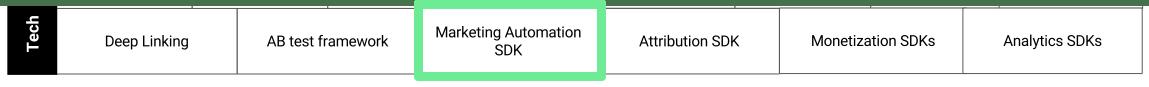 Marketing Automation SDK (CRM)