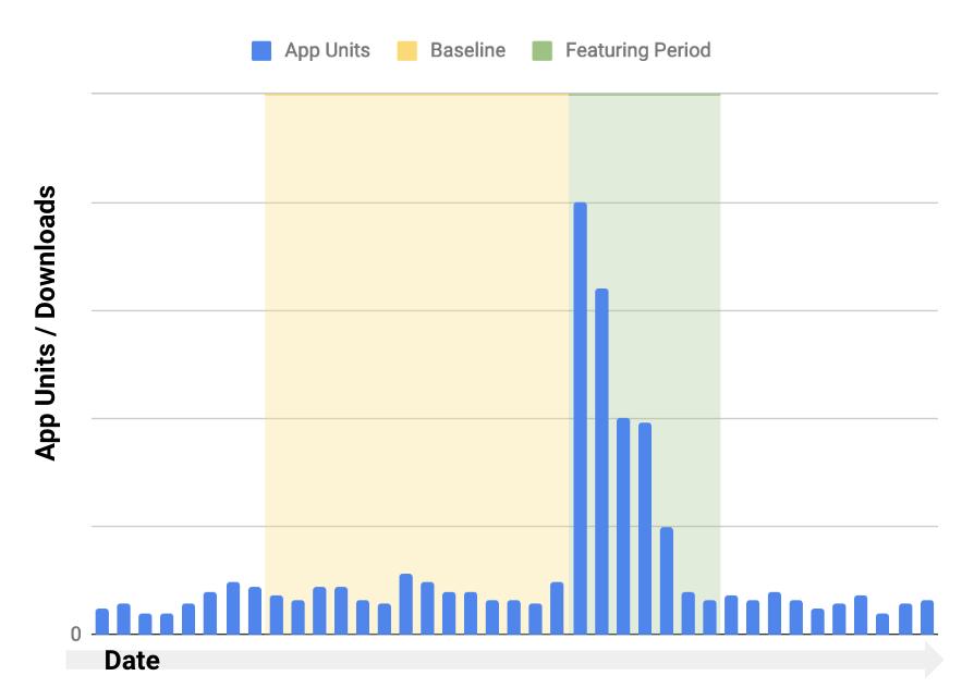 app units : downloads