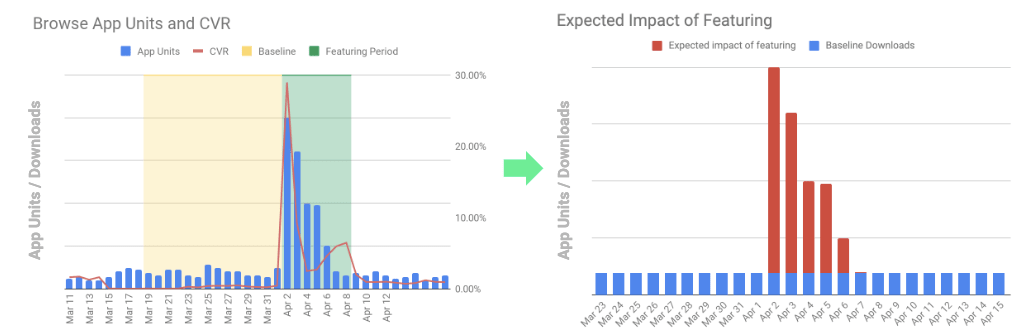 graphs showing brosing app units and cvr Vs expected impact of featuring