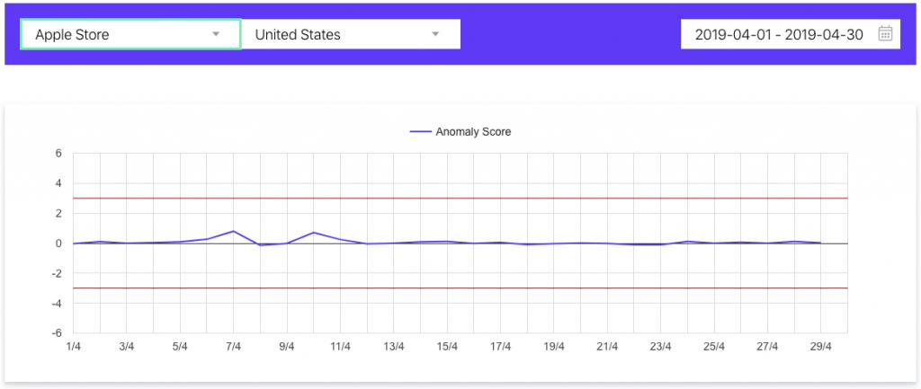 apptweak's algorithm updates tracking tool