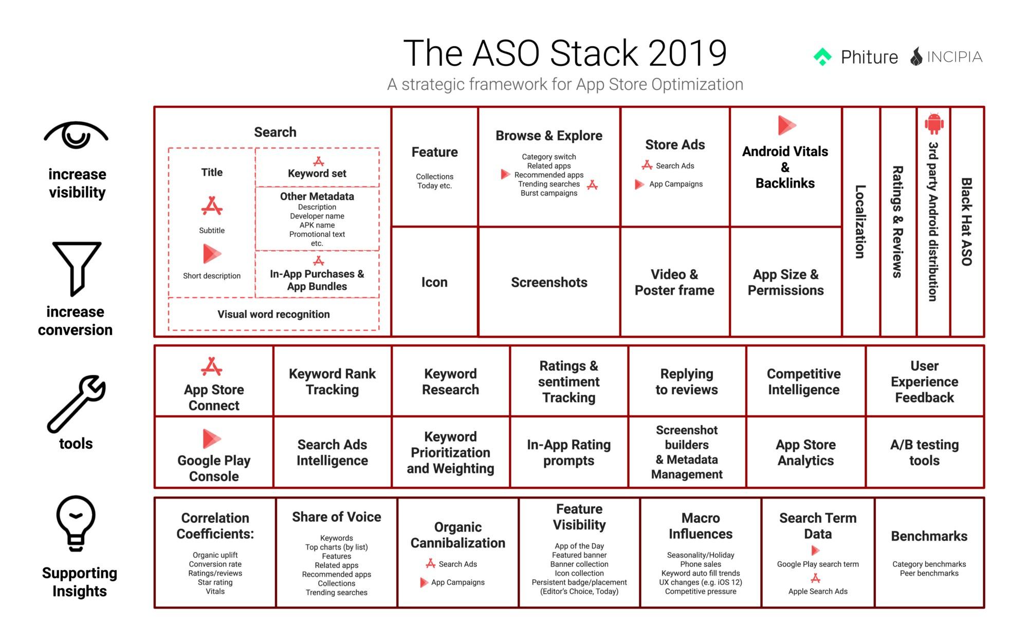ASO Stack Framework 2019