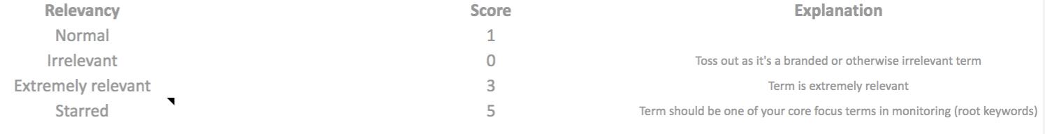 keyword score and explanation