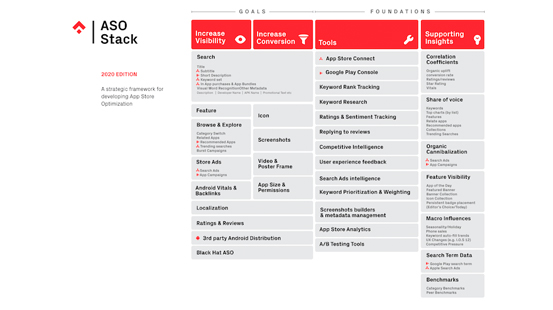 the-Aso-stack-framework-2020