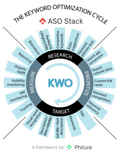the keyword optimization cycle ASO Stack