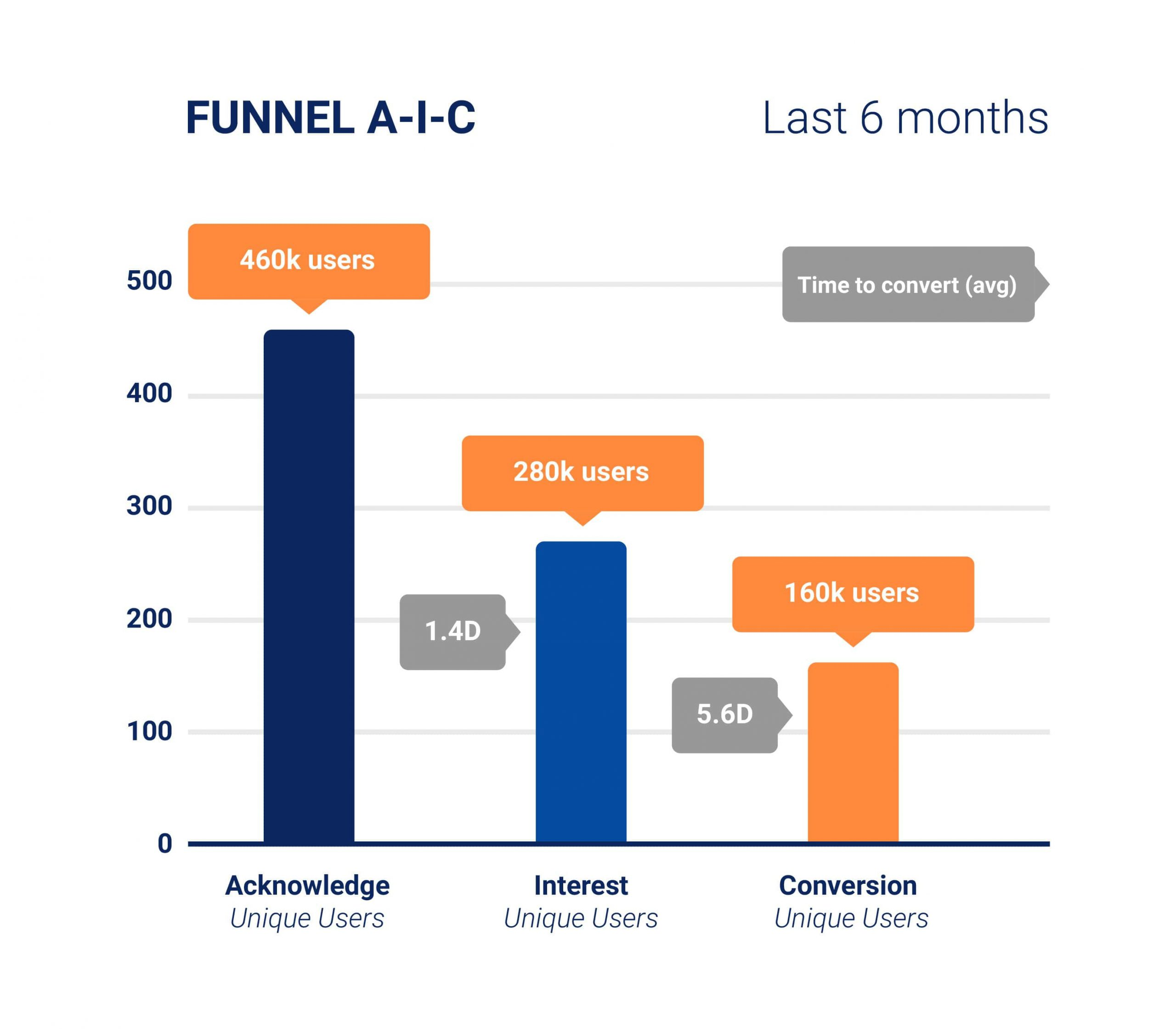 A-I-C Funnel - Last 6 months