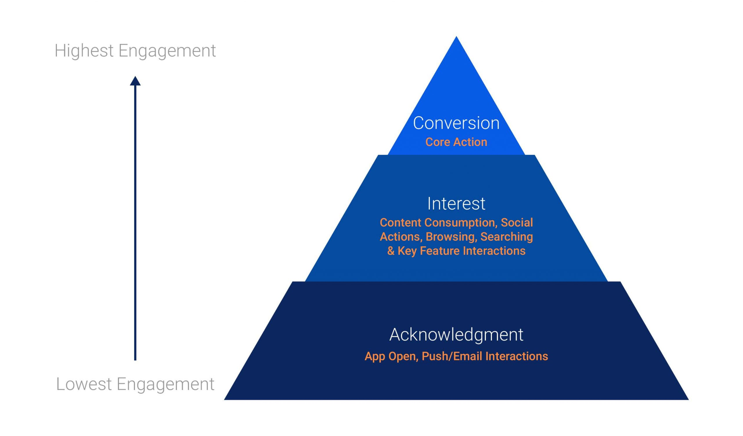 AIC Framework - a more nuanced view of engagement