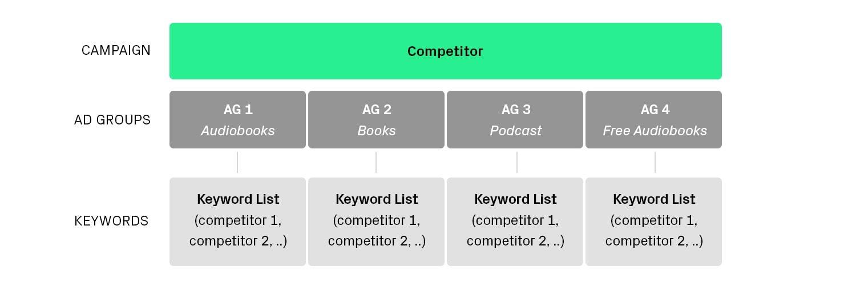 competitor campaign
