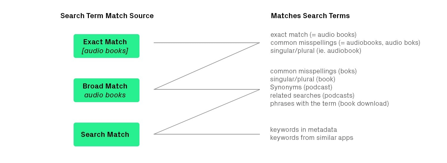 search term match source matches search terms