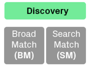 the discovery campaign