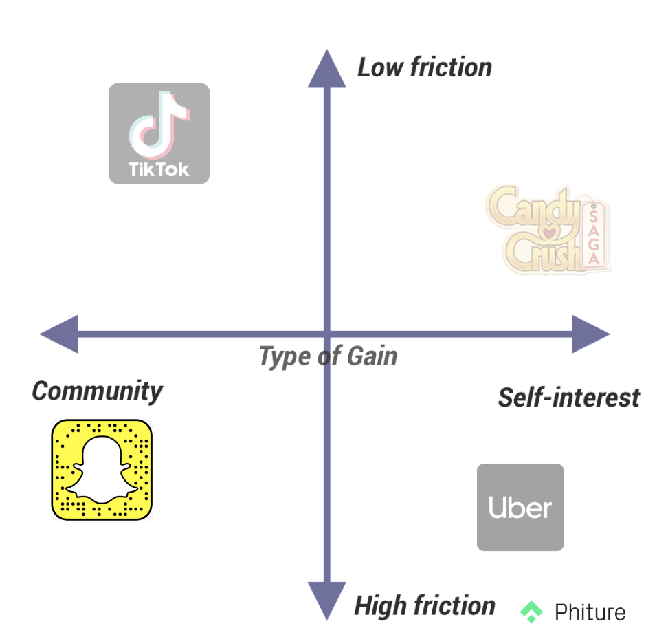 Each growth loop is different, the gain & level of friction is as important as the mechanism itself