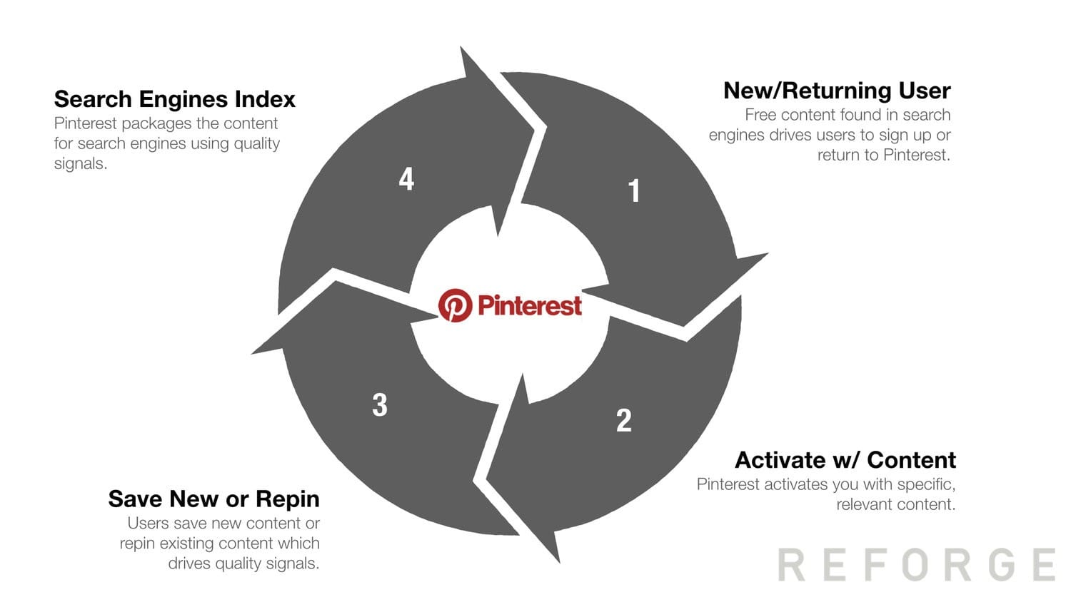 Example of growth loop for Pinterest — Reforge