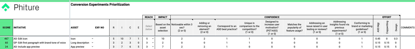 conversion experiments prioritization