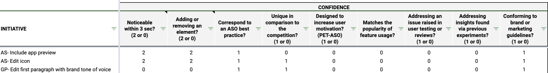 example of scoring for confidence