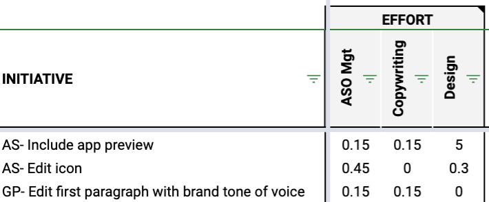 example of scoring for effort
