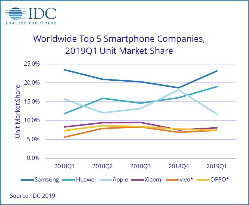worldwide top 5 smartphone companies 2019 unit market share
