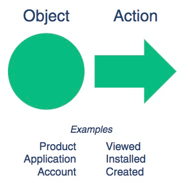 The main approach recommended by Segment