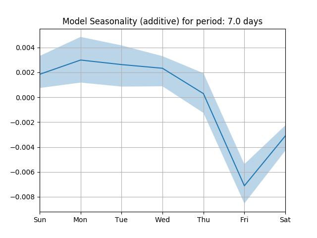 model seasonality