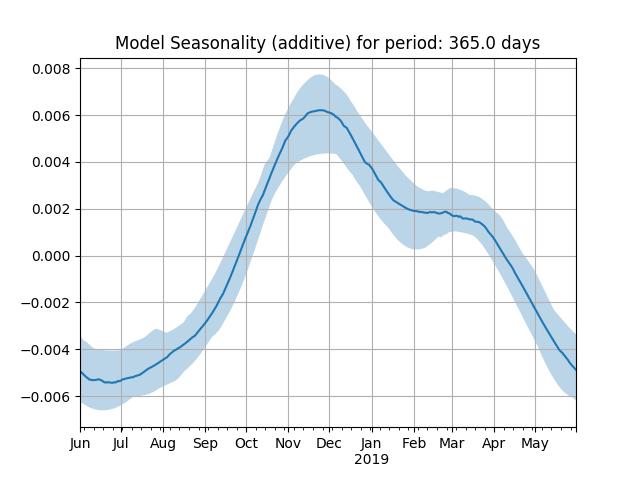 model seasonality yearly