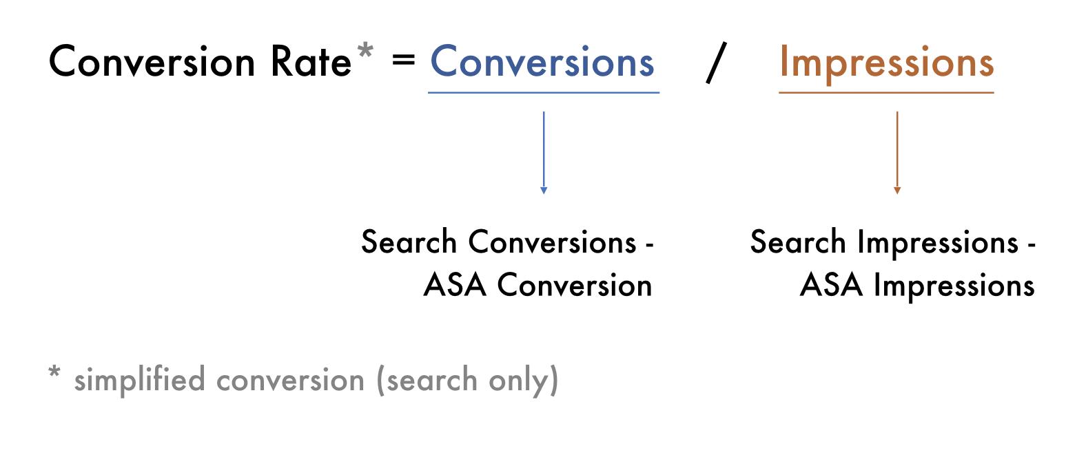 modeling conversion