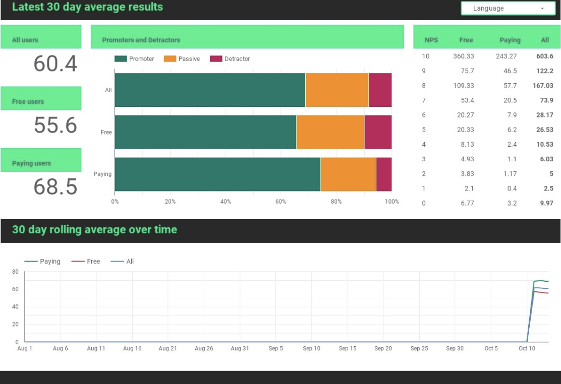 snapshot of how NPS is looking todqay averaged over the last 30 days