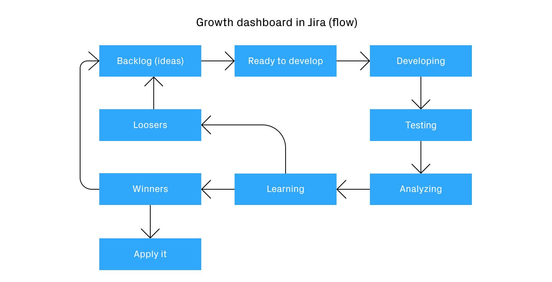 Growth dashboard in Jira (flow)
