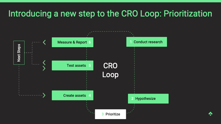 introducing a new step to the cro loop