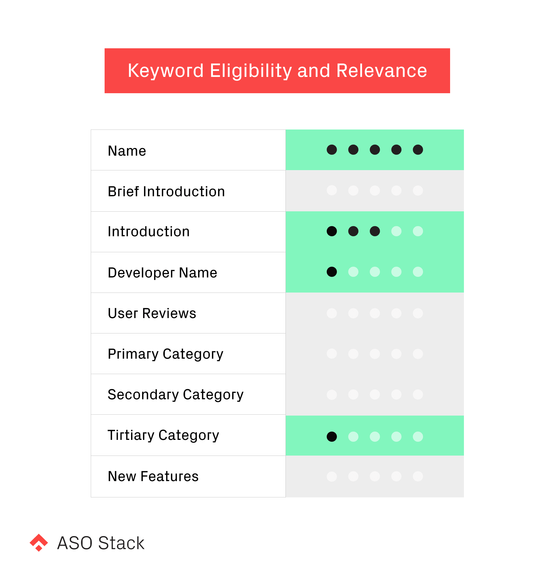 keyword eligibility and relevance