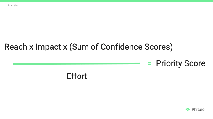 reach x impact x sum of confidence scores