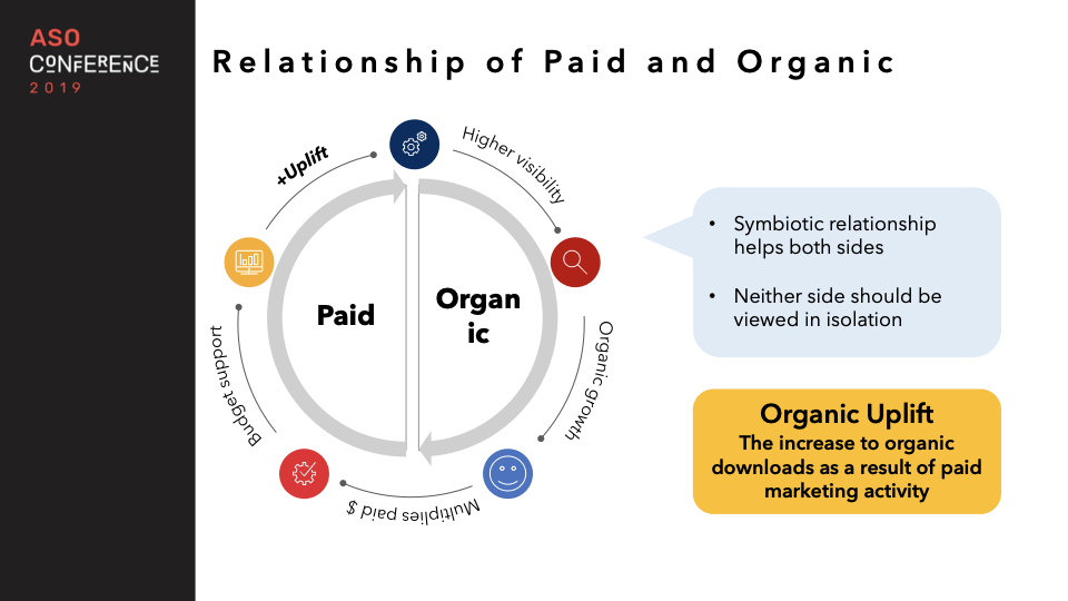 relationship of paid and organic