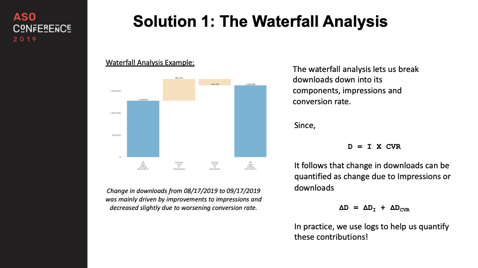 the waterfall analysis