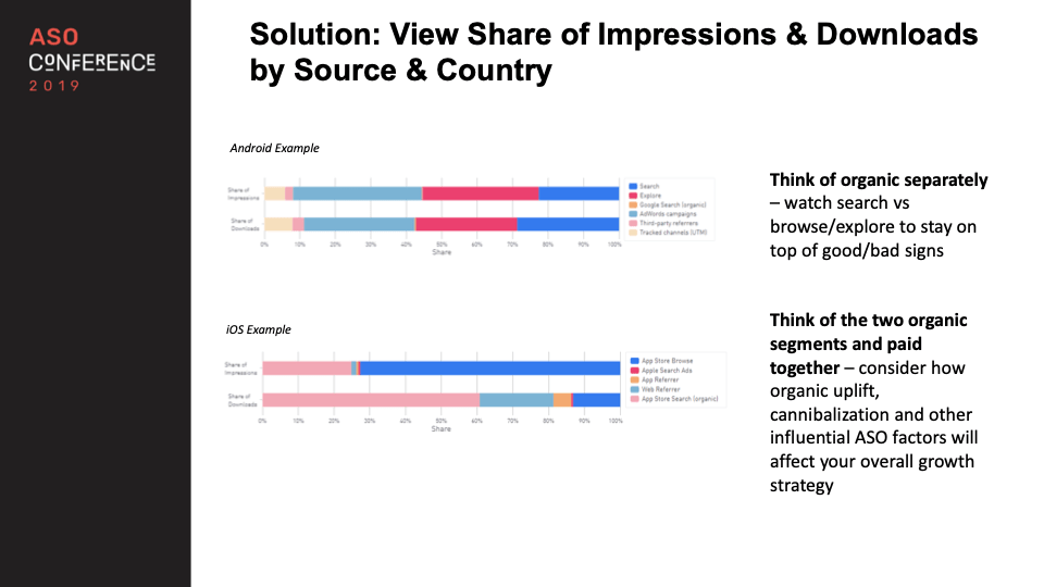 view share of impressions and downloads by source and country